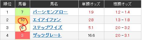 2013年6月11日、川崎競馬 5レース.PNG