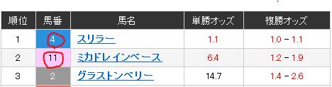 2レース ダ1,400m 3歳7ロ.PNG